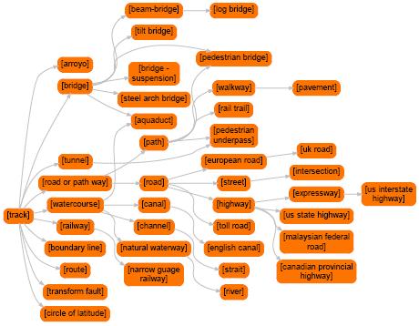 Track-ontology