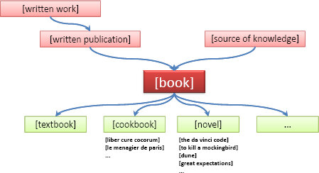 Book Ontology